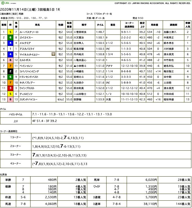 ルーパステソーロ(ゴールドシップ産駒)がまくりからの大楽勝で初勝利