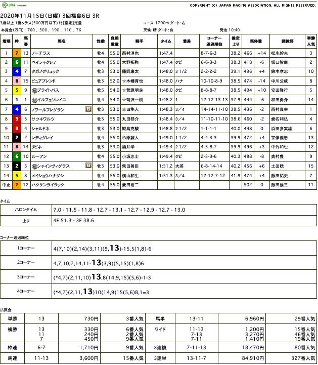 ノーチラス(オルフェーヴル産駒)が直線抜け出し2勝目