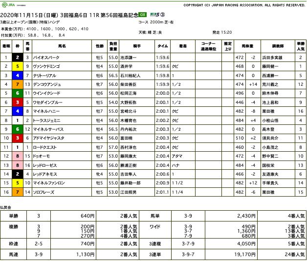バイオスパーク(オルフェーヴル産駒)が福島記念で重賞初制覇。鞍上の池添謙一騎手は、JRA 全十場重賞制覇