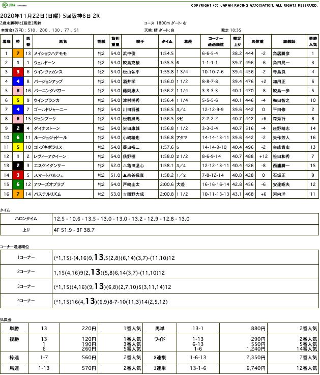 メイショウハナモモ(オルフェーヴル産駒)が圧勝で初勝利