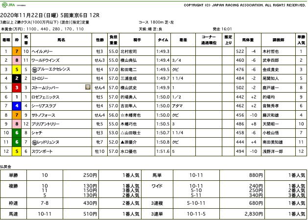 ヘイルメリー(オルフェーヴル産駒)が無傷の3連勝