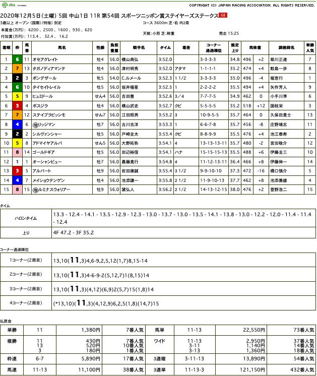オセアグレイトが、同じオルフェーヴル産駒のタガノディアマンテをゴール前捉えて重賞初制覇