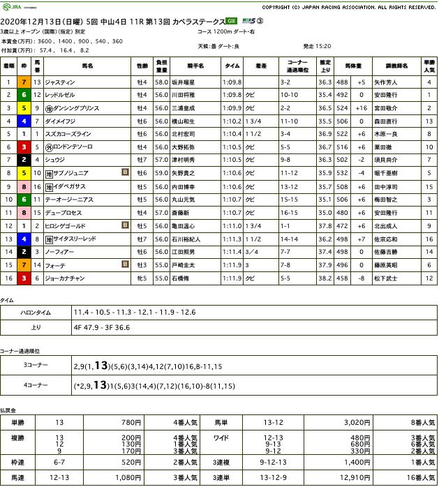 ジャスティン(オルフェーヴル産駒)が激しい競り合いをゴール前制して、カペラステークス(GIII)を制覇
