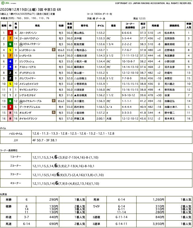 ストークダバノン(オルフェーヴル産駒)が休み明けを快勝して2連勝