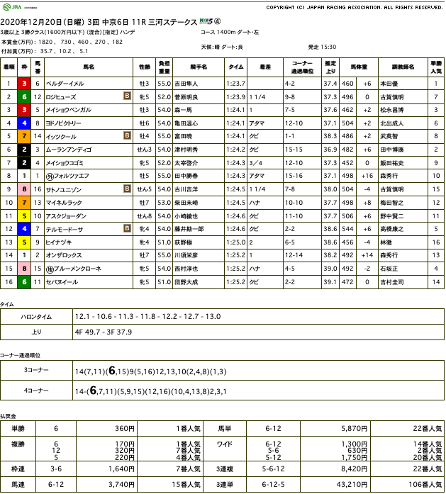 ベルダーイメル(オルフェーヴル産駒)が直線力強く抜け出し4勝目