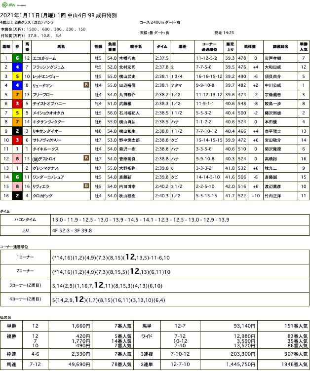 エコロドリーム(ドリームジャーニー産駒)が得意の条件で結果出して3勝目