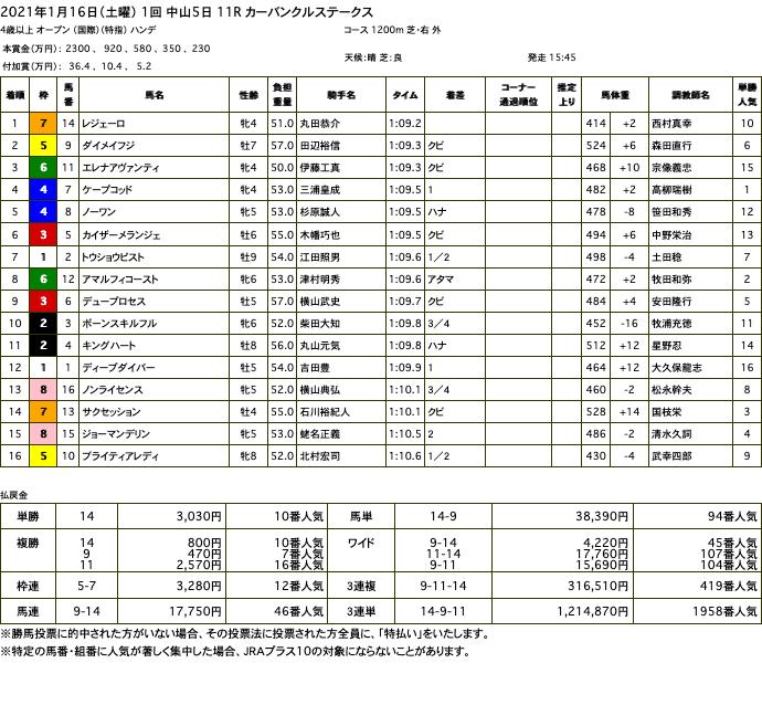 レジェーロ(メジロマックイーン曾孫世代、母ロックフェアレディ)が接戦制して3勝目