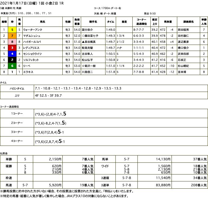 ウォーターアンク(オルフェーヴル産駒)が後方から馬群突き抜け初勝利