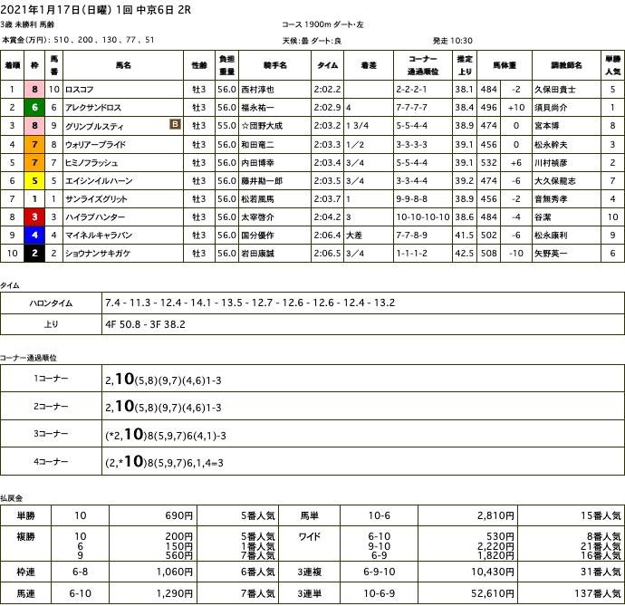 ロスコフ(オルフェーヴル産駒)が楽勝で初勝利