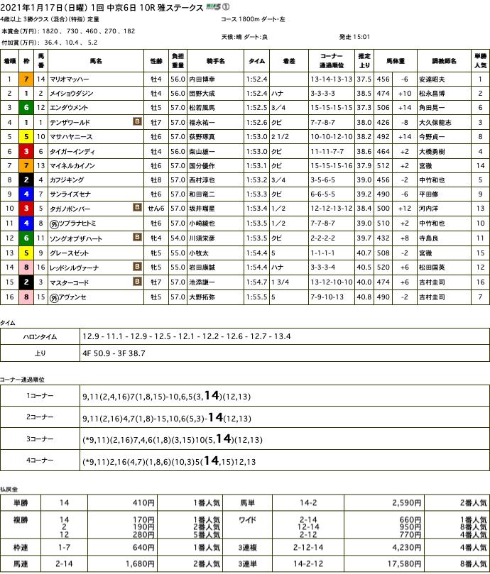 マリオマッハー(ゴールドシップ産駒)が大外一気の強襲で4勝目
