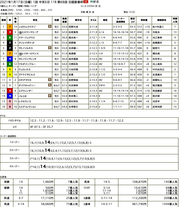 ショウリュウイクゾ(オルフェーヴル産駒)が格上挑戦で日経新春杯(GII)を制して重賞初制覇