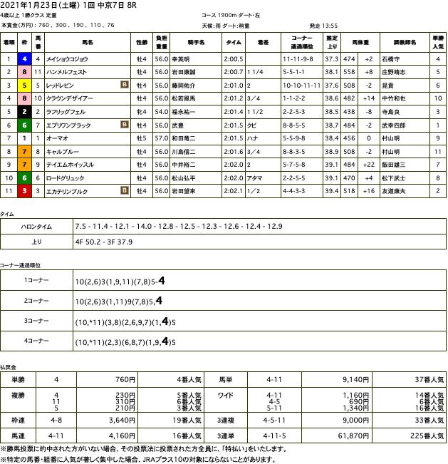 メイショウコジョウ(オルフェーヴル産駒)が直線力強く抜け出し2勝目