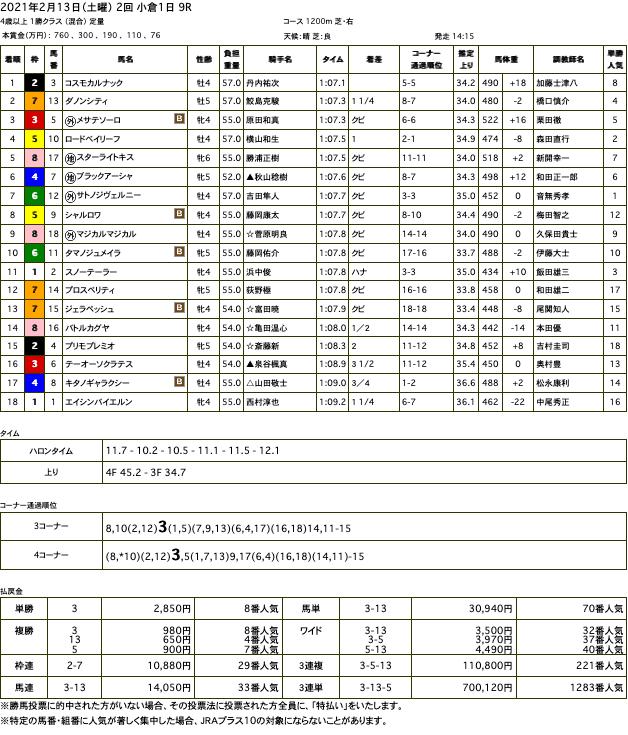 コスモカルナック(メジロマックイーン孫世代、母ロゼッタ)が1年ぶりの競馬で2勝目