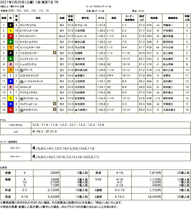 クリノプレミアム(オルフェーヴル産駒)が初ダートを楽々と逃げ切り2勝目