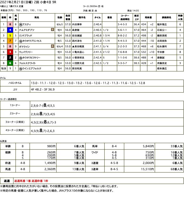 アスティ(オルフェーヴル産駒)が待望の中央初勝利