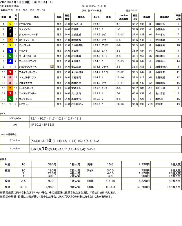 ミヤコノアカリ(オルフェーヴル産駒)がスムーズなレース運びで初勝利
