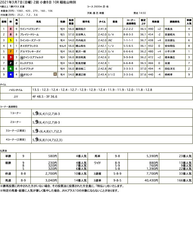 ウインベイランダー(ゴールドシップ産駒)が追って追って追って追ってしぶとく伸びて2勝目