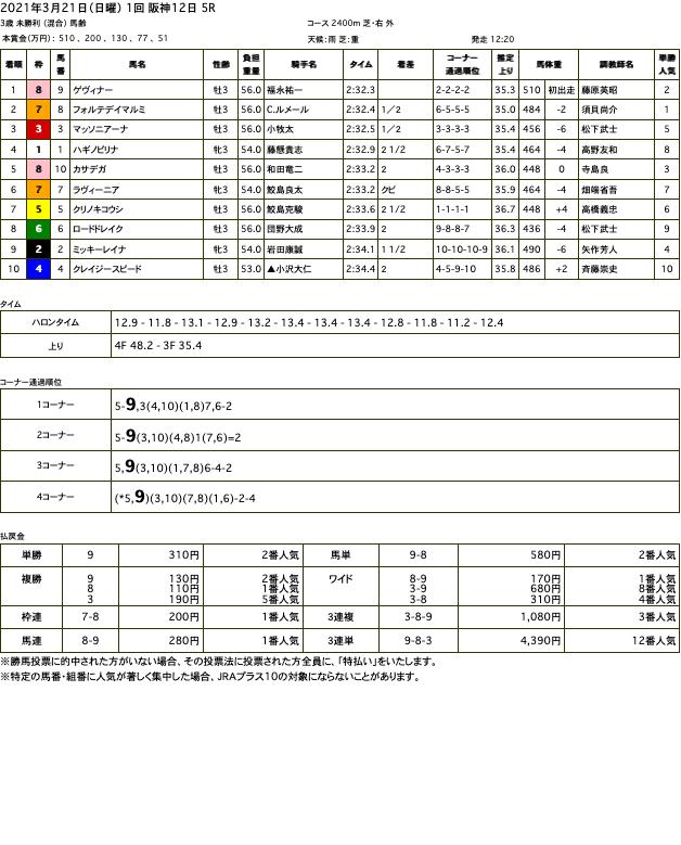 ゲヴィナー(オルフェーヴル産駒)がデビュー戦を快勝