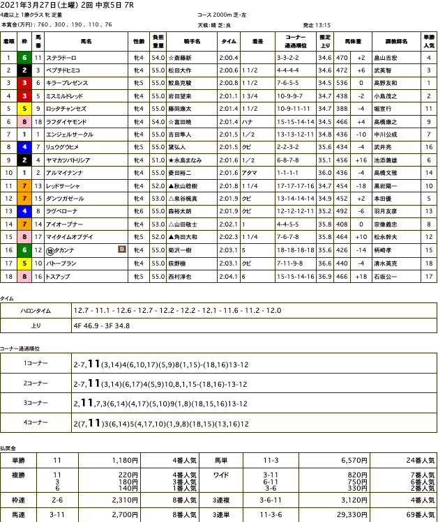 ステラドーロ(オルフェーヴル産駒)が直線早めに抜け出し2勝目