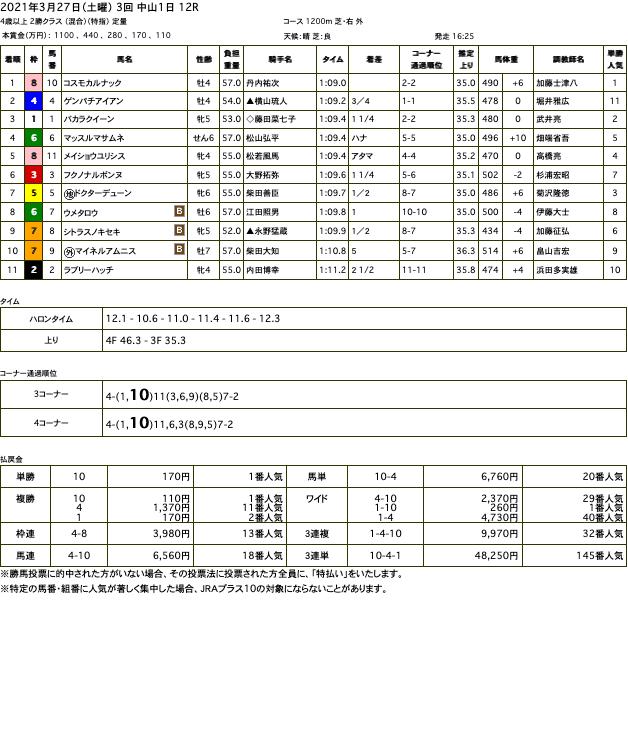コスモカルナック(メジロマックイーン孫世代、母ロゼッタ)がゴール前抜け出し3勝目