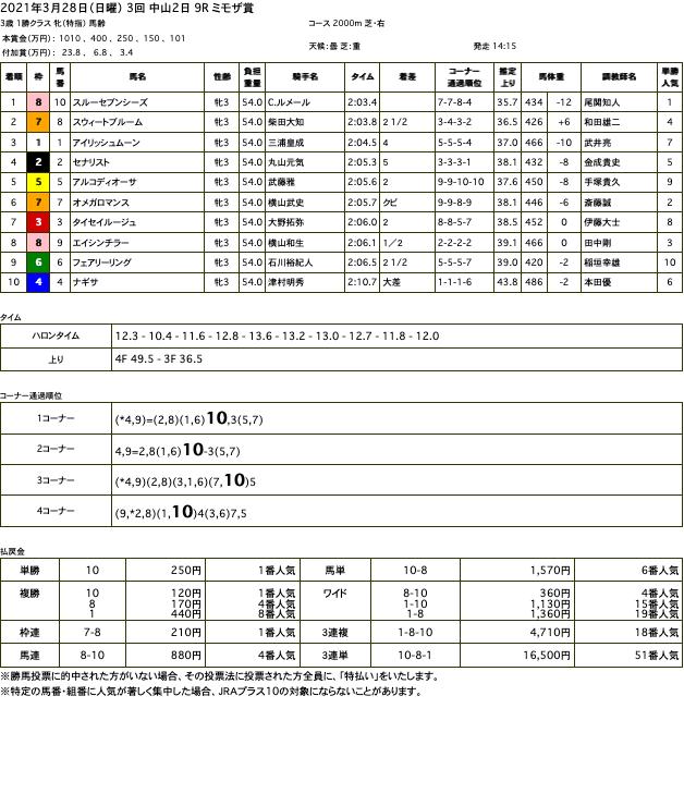スルーセブンシーズ(ドリームジャーニー産駒)がモノの違いを見せつけ2勝目