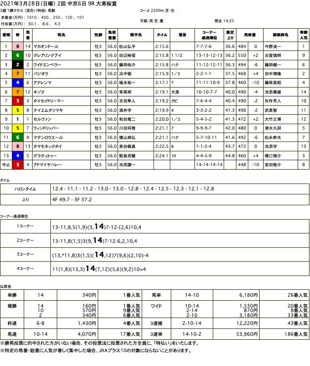 マカオンドール(ゴールドシップ産駒)が悪路をぐいぐい走り抜けて2勝目