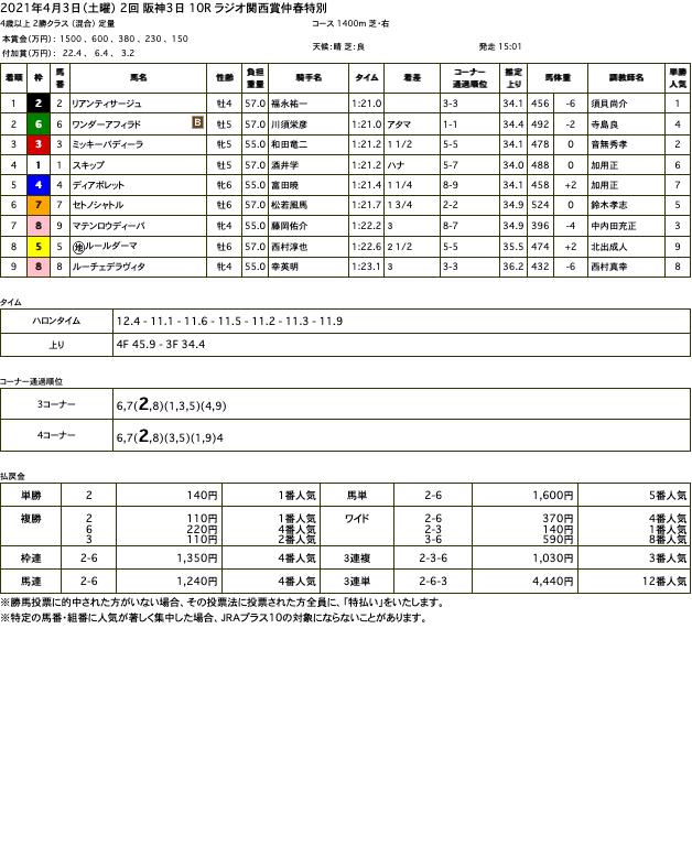 リアンティサージュ(オルフェーヴル産駒)がゴール前捉えて3勝目