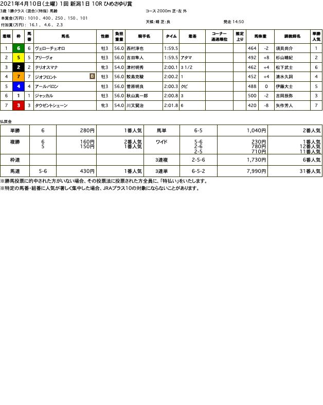 ヴェローチェオロ(ゴールドシップ産駒)が快勝で2勝目