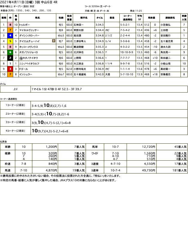 トゥルボー(オルフェーヴル産駒)が障害オープン戦勝利