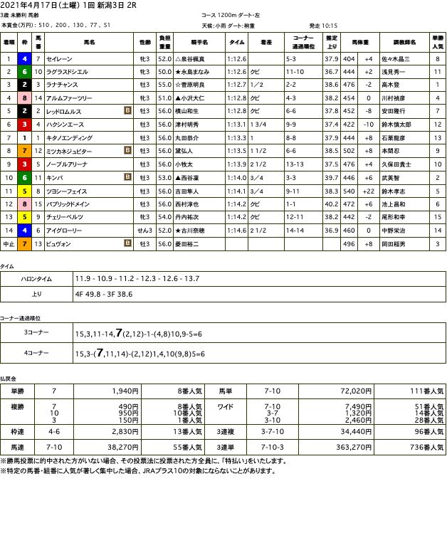 セイレーン(オルフェーヴル産駒)がゴール前抜け出し初勝利