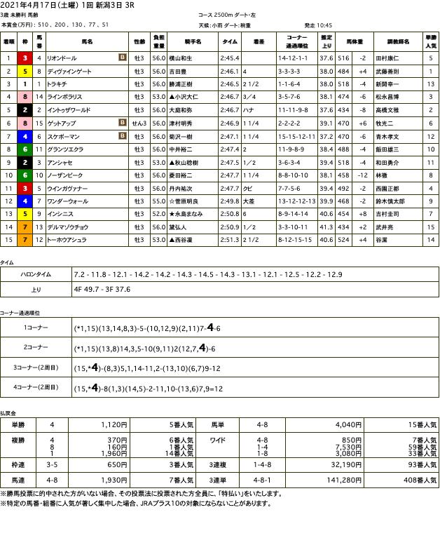 リオンドール(オルフェーヴル産駒)が獰猛なひと捲りで他馬を飲み込み、圧勝で初勝利