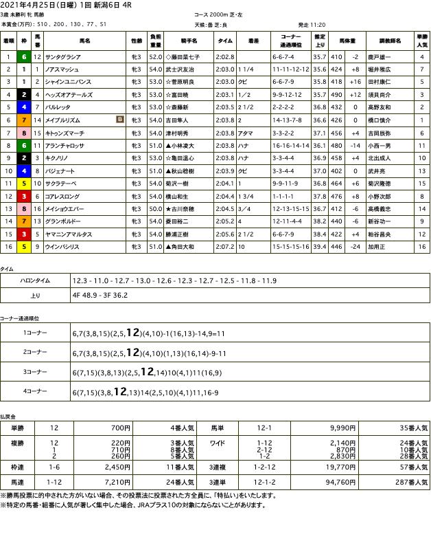 サンタグラシア(オルフェーヴル産駒)が直線外を通って抜け出し初勝利