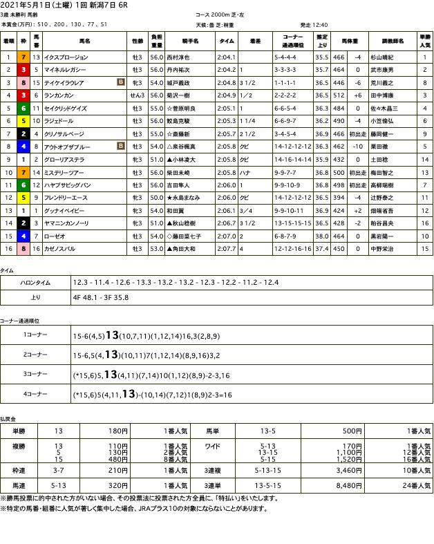 イクスプロージョン(オルフェーヴル産駒)が直線抜け出し初勝利