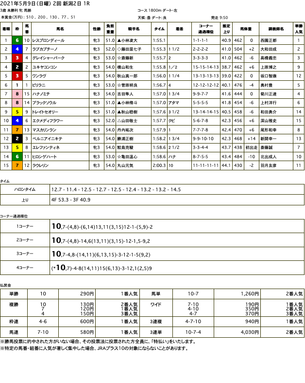 レスプロンディール(オルフェーヴル産駒)が逃げ切って初勝利