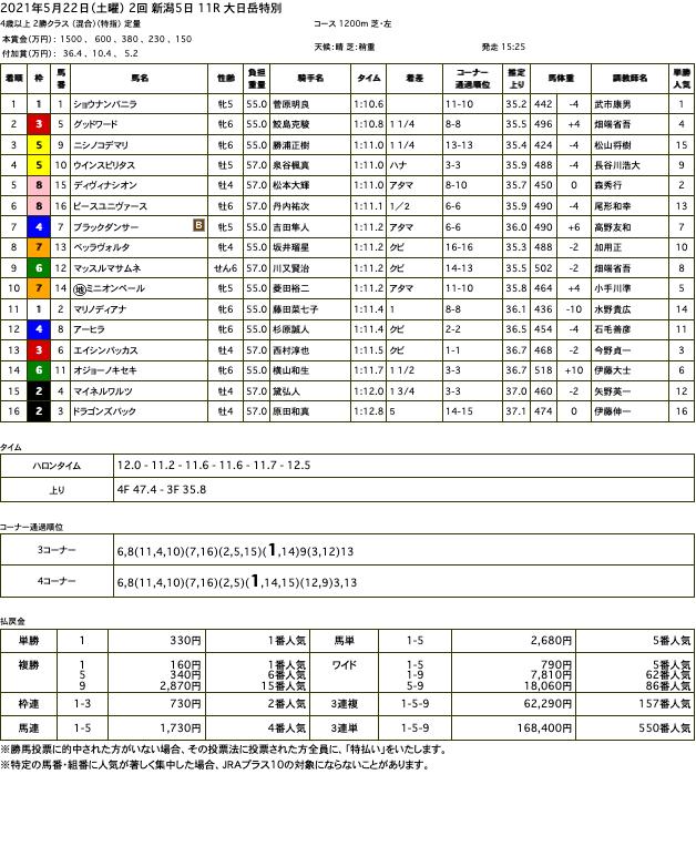 ショウナンバニラ(オルフェーヴル産駒)が直線狭いところから抜け出し3勝目