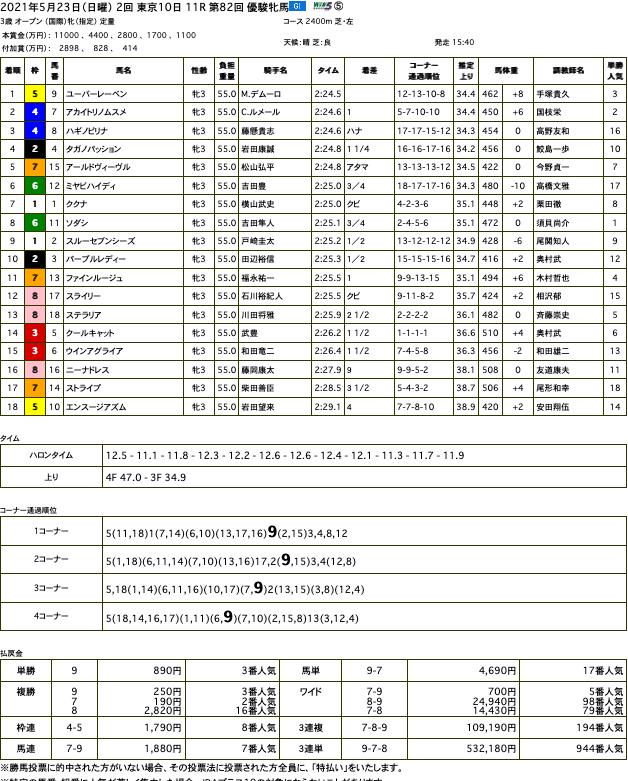 ユーバーレーベンが直線突き抜け、オークスを優勝。父ゴールドシップと岡田総帥に届けるGI 初制覇