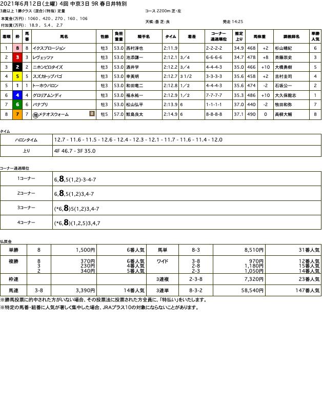イクスプロージョン(オルフェーヴル産駒)が菊花賞への道筋見えてくる連勝で2勝目