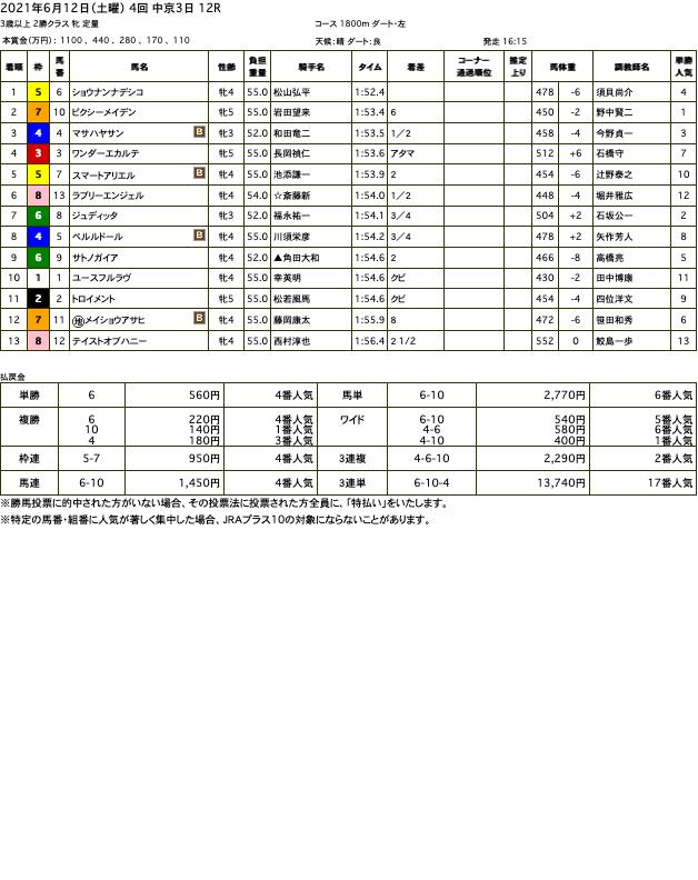 ショウナンナデシコ(オルフェーヴル産駒)が直線で後続を一気に突き放して3勝目
