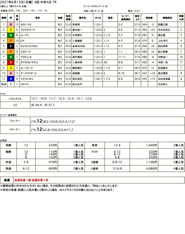 タガノペカ(オルフェーヴル産駒)が悠々と抜け出し2勝目