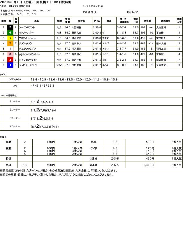 ソーヴァリアント(オルフェーヴル産駒)が軌道修正完了を告げる圧勝で2勝目
