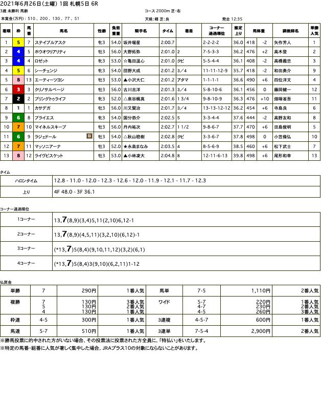 ステイブルアスク(オルフェーヴル産駒)が直線入り口先頭から難なく抜け出し初勝利