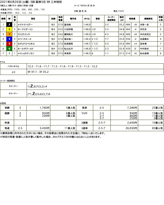 メイケイハリアー(メジロマックイーン 孫世代、母ヒカルカリーナ)が早め抜け出しからゴール前粘り切って3勝目