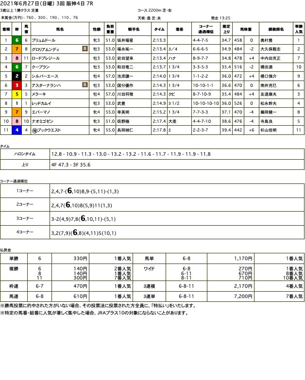 プリュムドール(ゴールドシップ産駒)が直線馬群を貫き連勝で2勝目