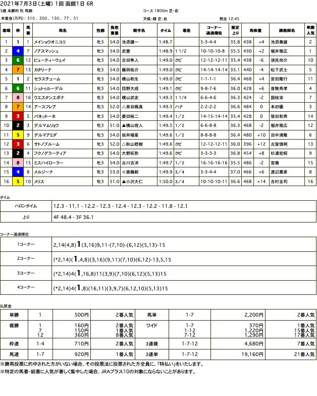 メイショウオニユリ(母ヒガシドリーム)が快勝。ドリームジャーニーにとっては孫世代の初勝利に