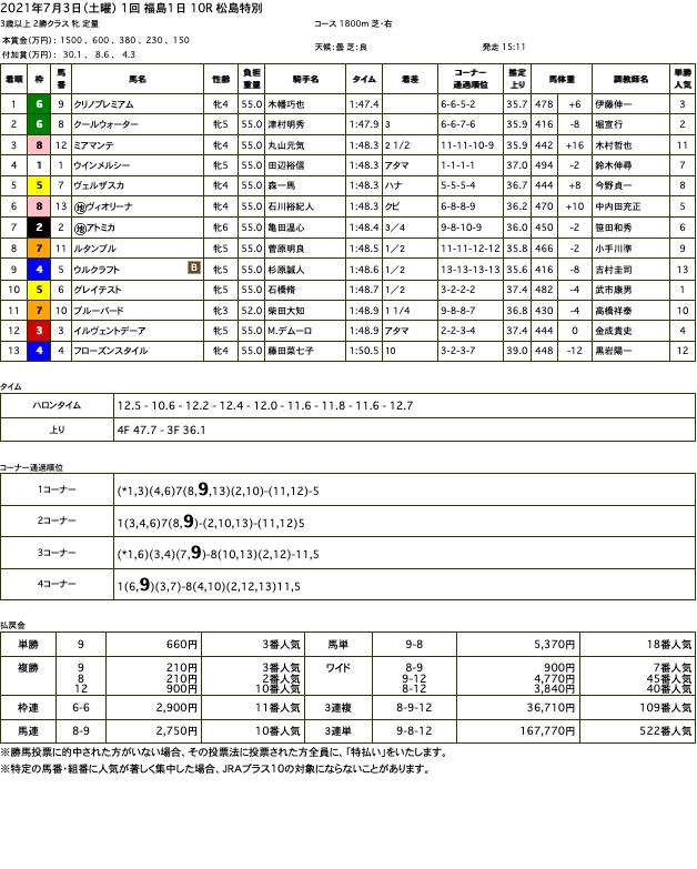 クリノプレミアム(オルフェーヴル産駒)が快勝で3勝目