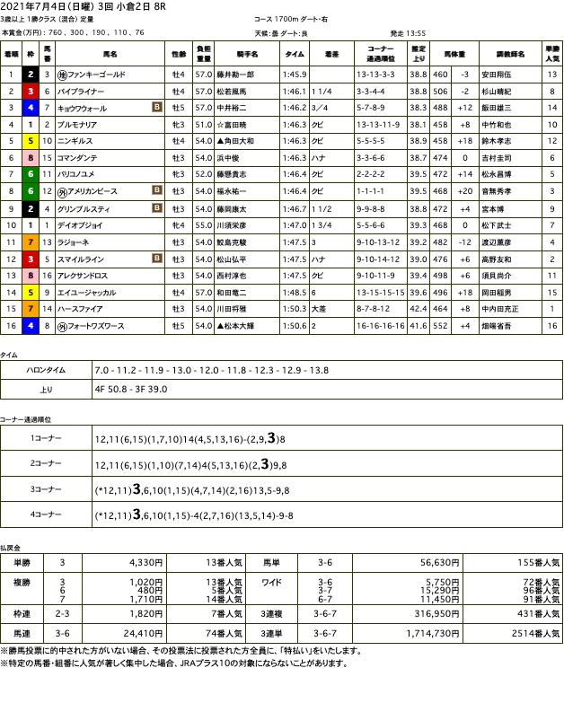 ファンキーゴールド(オルフェーヴル産駒)が中央復帰初戦を快勝