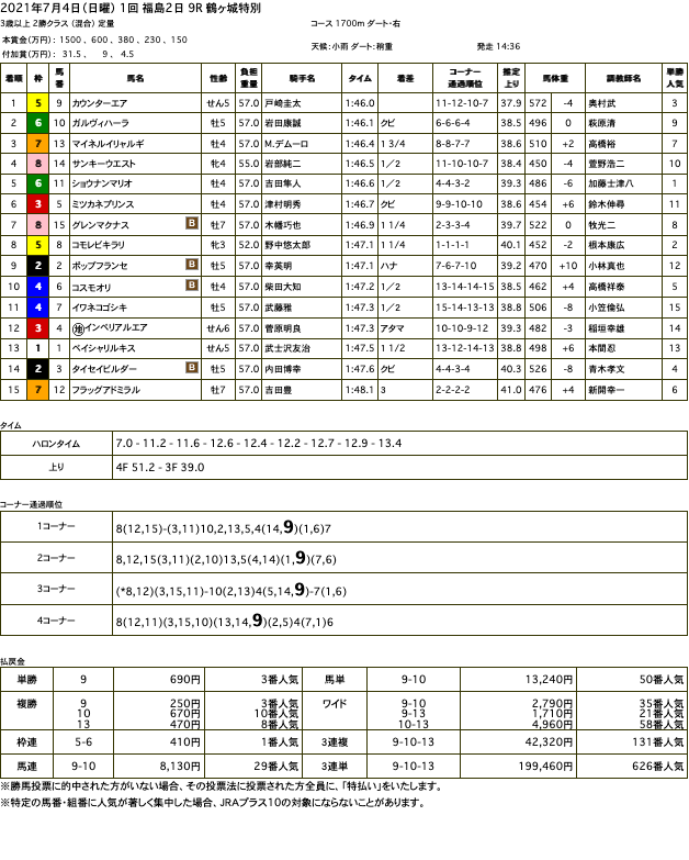 カウンターエア(オルフェーヴル産駒)が大外を突き抜け、本格化の時告げる2連勝