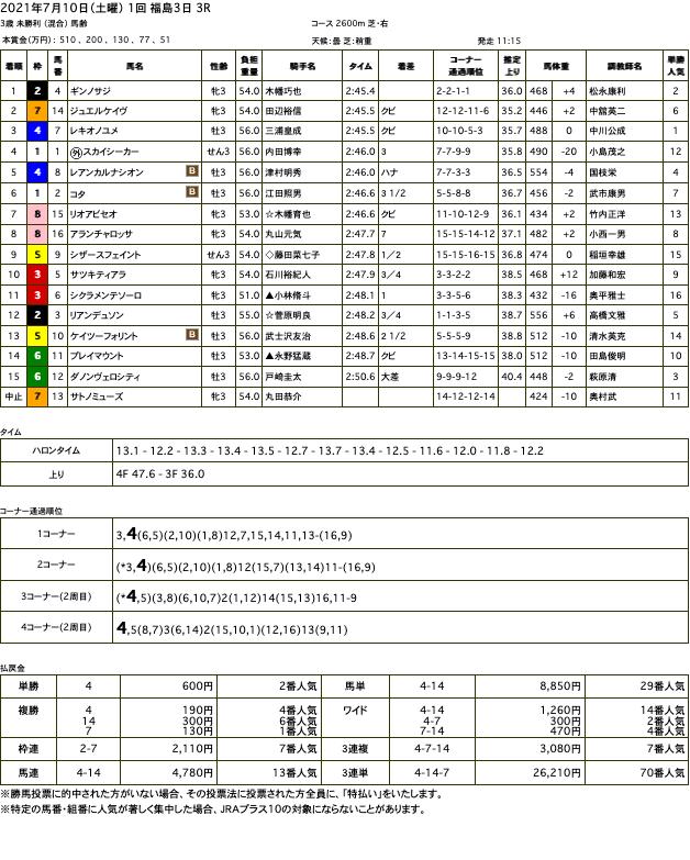ギンノサジ(ゴールドシップ産駒)が早め先頭から押し切って初勝利
