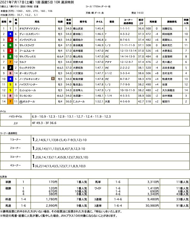 オセアダイナスティ(オルフェーヴル産駒)が後続をぶっちぎって2勝目