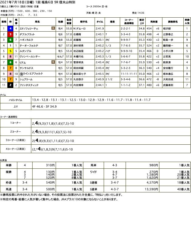 エドノフェリーチェ(ゴールドシップ産駒)が持ったままで後続を突き放し3勝目
